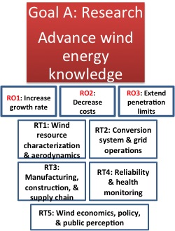 Goal A: Research - Advance Wind Energy Knowledge