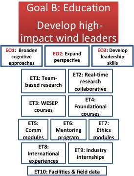 Goal B: Education - Develop High-Impact Wind Leaders