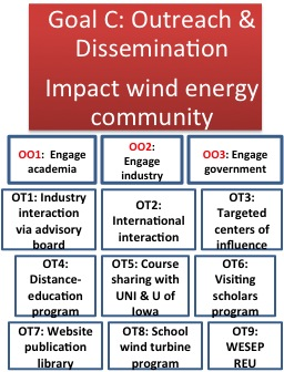 Goal C: Outreach & Dissemination - Impact Wind Energy Community